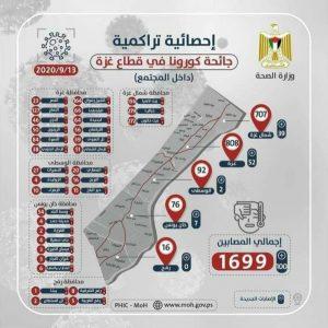 الخارطة الوبائية قطاع غزة-المنتصف
