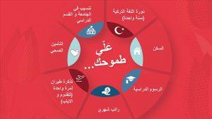 التعليم في تركيا -المنتصف